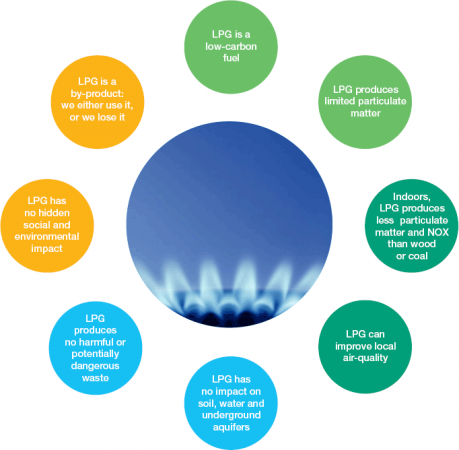 Why LPG? The facts